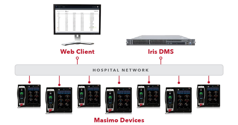 Masimo - Device Management Server (DMS) - Web Client Diagram